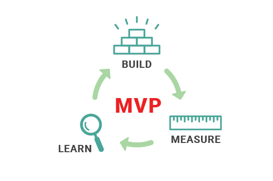 Build measure learn - MVP