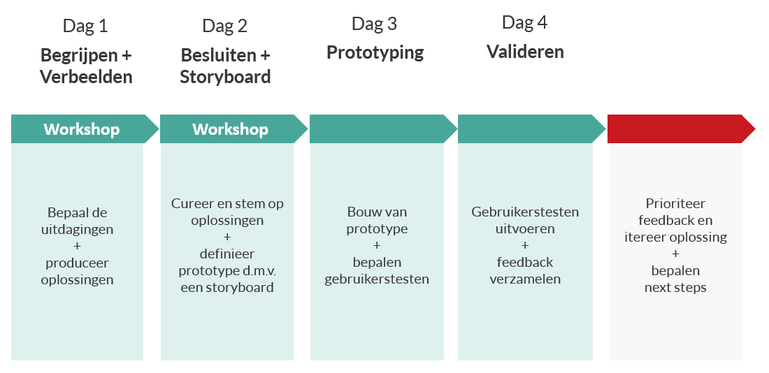 4 dagen design sprint